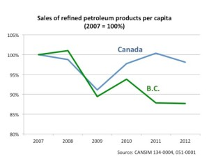 Sightline bc carbon tax chart