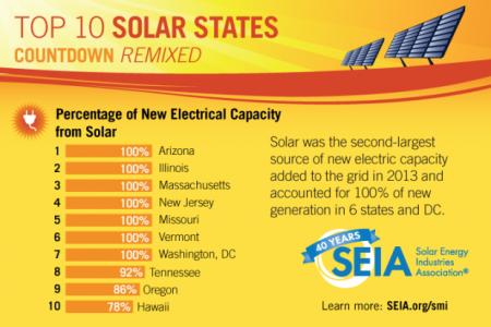 solar states SEIA